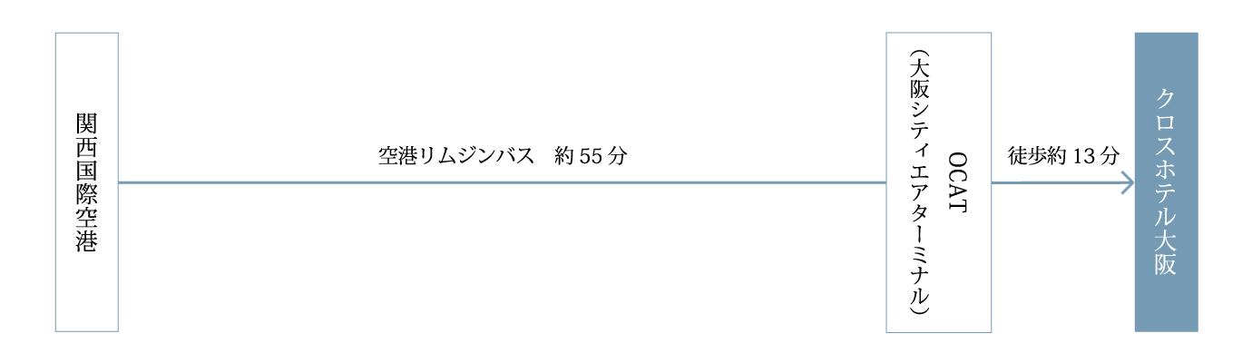 関西国際空港からOCTA(大阪シティエアターミナル)まで、空港リムジンバスで約55分。OCTA(大阪シティエアターミナル)からクロスホテル大阪まで徒歩約13分