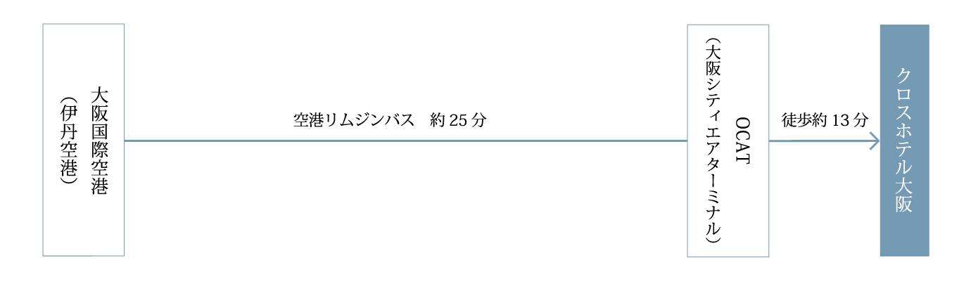 大阪国際空港(伊丹空港)からOCTA(大阪シティエアターミナル)まで、空港リムジンバスで約25分。OCTA(大阪シティエアターミナル)からクロスホテル大阪まで徒歩約13分